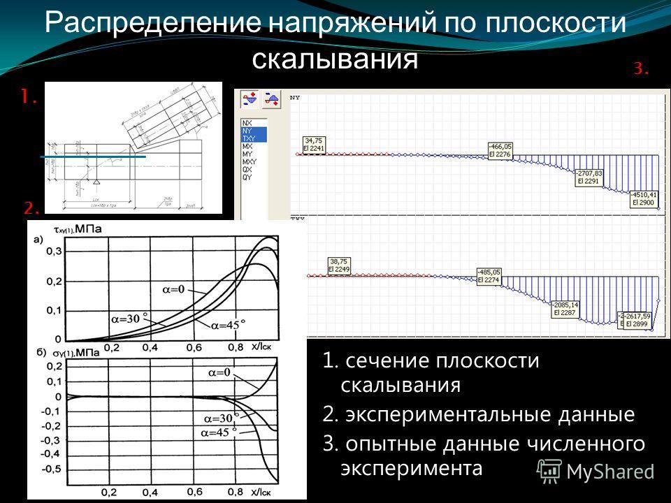 Распределение напряжений по плоскости скалывания 1. сечение плоскости скалывания 2. экспериментальные данные 3. опытные данные численного эксперимента 1. 2. 3.