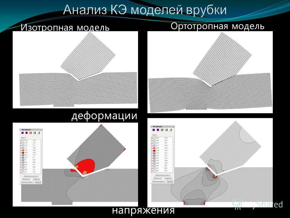 Изотропная модель Ортотропная модель деформации напряжения