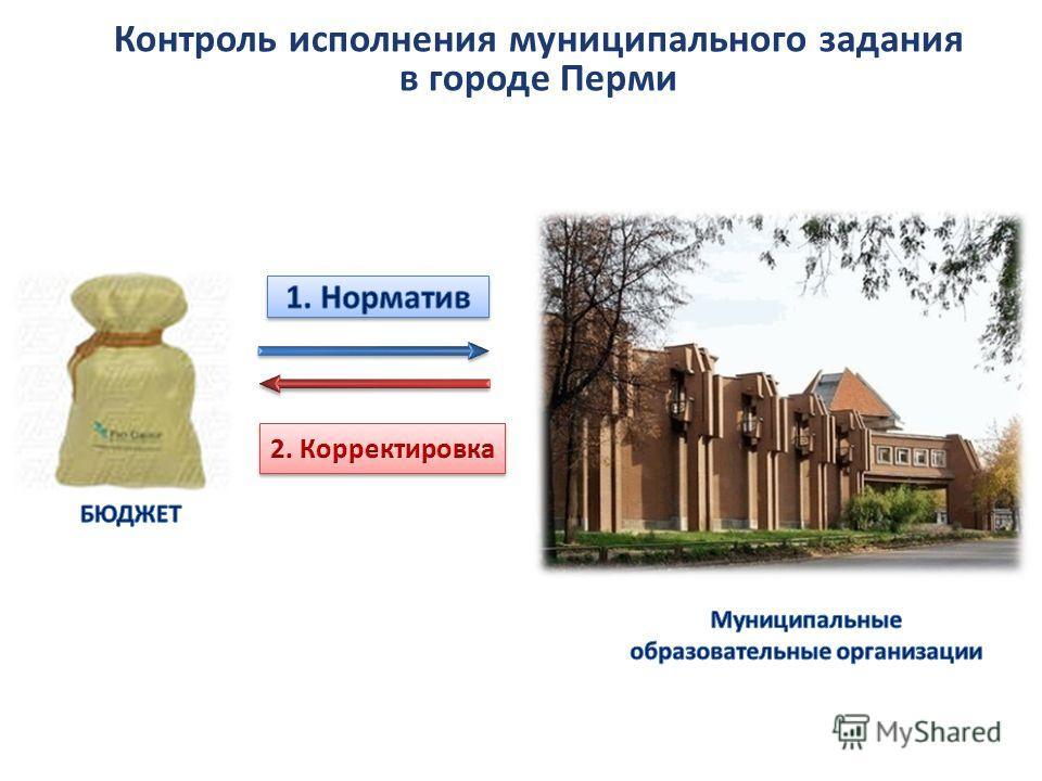 Контроль исполнения муниципального задания в городе Перми