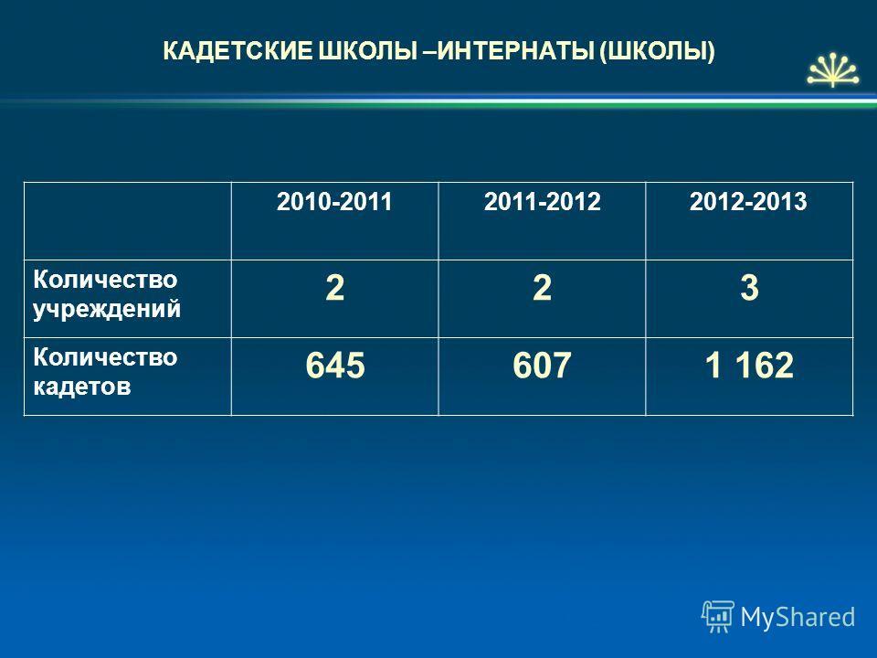 КАДЕТСКИЕ ШКОЛЫ –ИНТЕРНАТЫ (ШКОЛЫ) 2010-20112011-20122012-2013 Количество учреждений 223 Количество кадетов 6456071 162