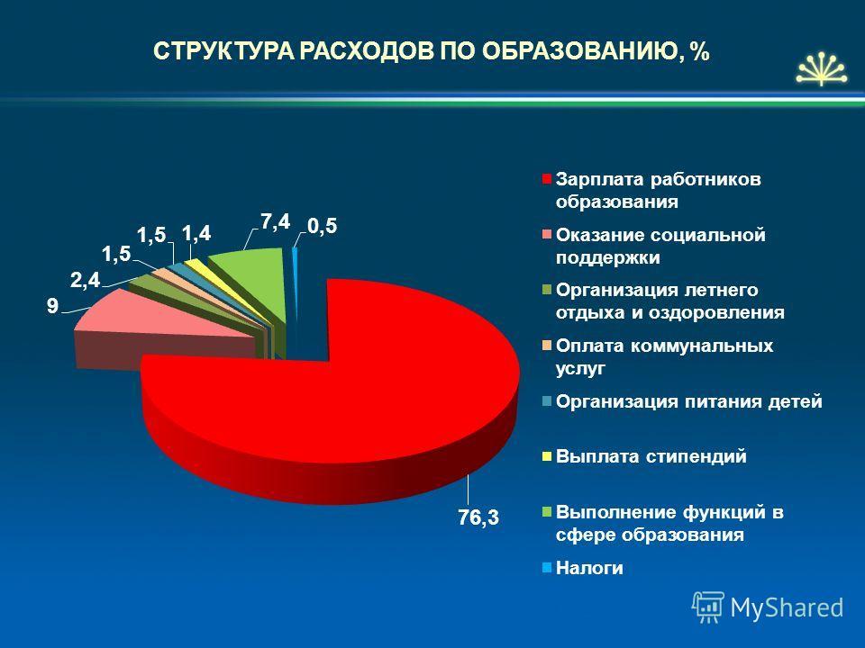 СТРУКТУРА РАСХОДОВ ПО ОБРАЗОВАНИЮ, %