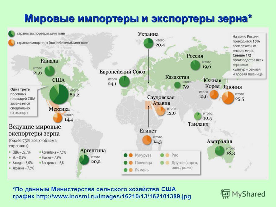 Мировые импортеры и экспортеры зерна* *По данным Министерства сельского хозяйства США график http://www.inosmi.ru/images/16210/13/162101389.jpg