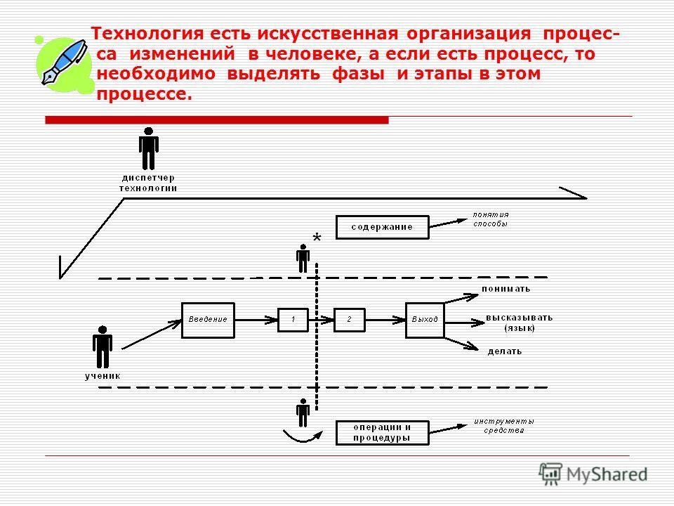 Технология есть искусственная организация процес- са изменений в человеке, а если есть процесс, то необходимо выделять фазы и этапы в этом процессе.