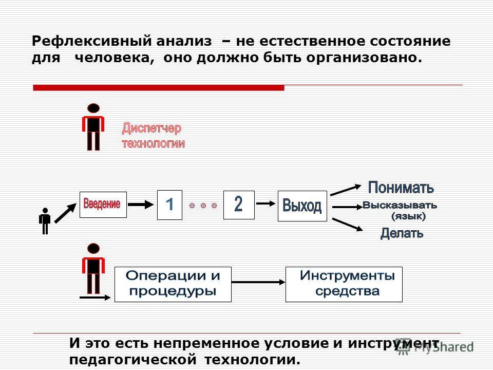 Рефлексивный анализ – не естественное состояние для человека, оно должно быть организовано. И это есть непременное условие и инструмент педагогической технологии.