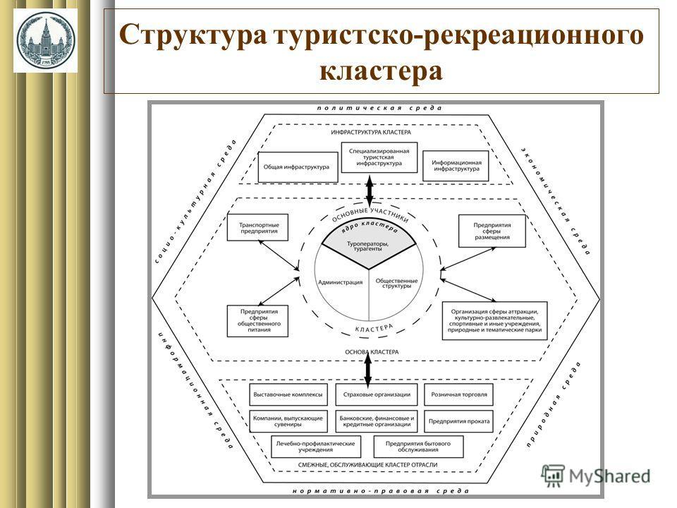 Структура туристско-рекреационного кластера