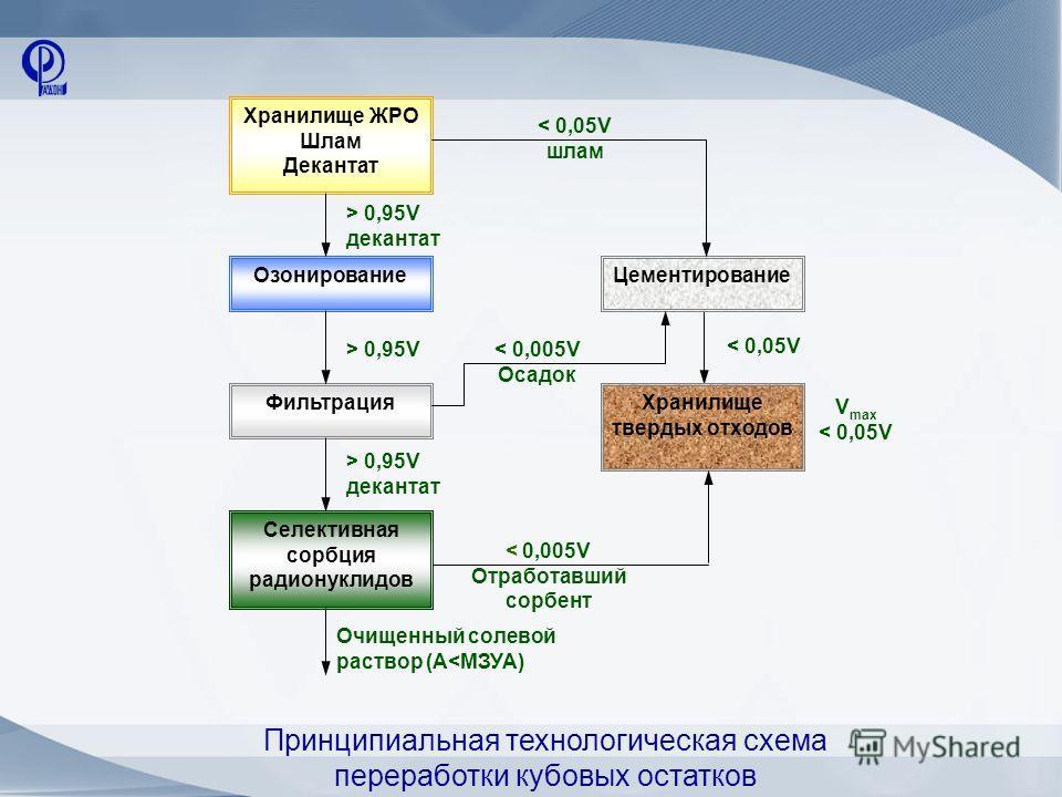 > 0,95V< 0,005V Осадок V max < 0,05V < 0,005V Отработавший сорбент < 0,05V шлам > 0,95V декантат Очищенный солевой раствор (А 0,95V декантат < 0,05V Принципиальная технологическая схема переработки кубовых остатков