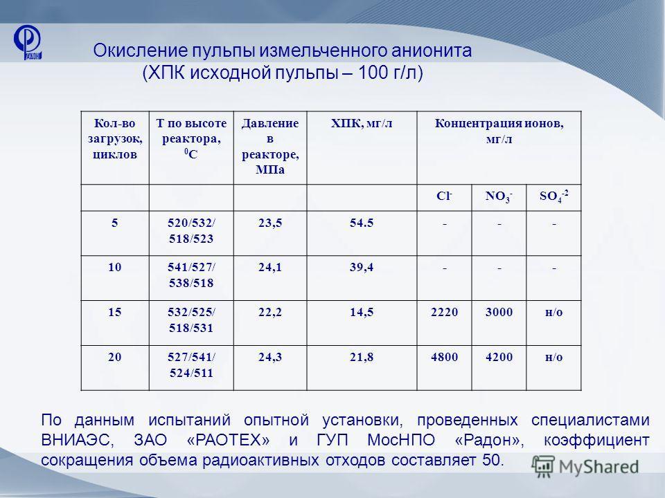 Кол-во загрузок, циклов Т по высоте реактора, 0 С Давление в реакторе, МПа ХПК, мг/лКонцентрация ионов, мг/л Cl - NO 3 - SO 4 -2 5520/532/ 518/523 23,554.5--- 10541/527/ 538/518 24,139,4--- 15532/525/ 518/531 22,214,522203000н/о 20527/541/ 524/511 24