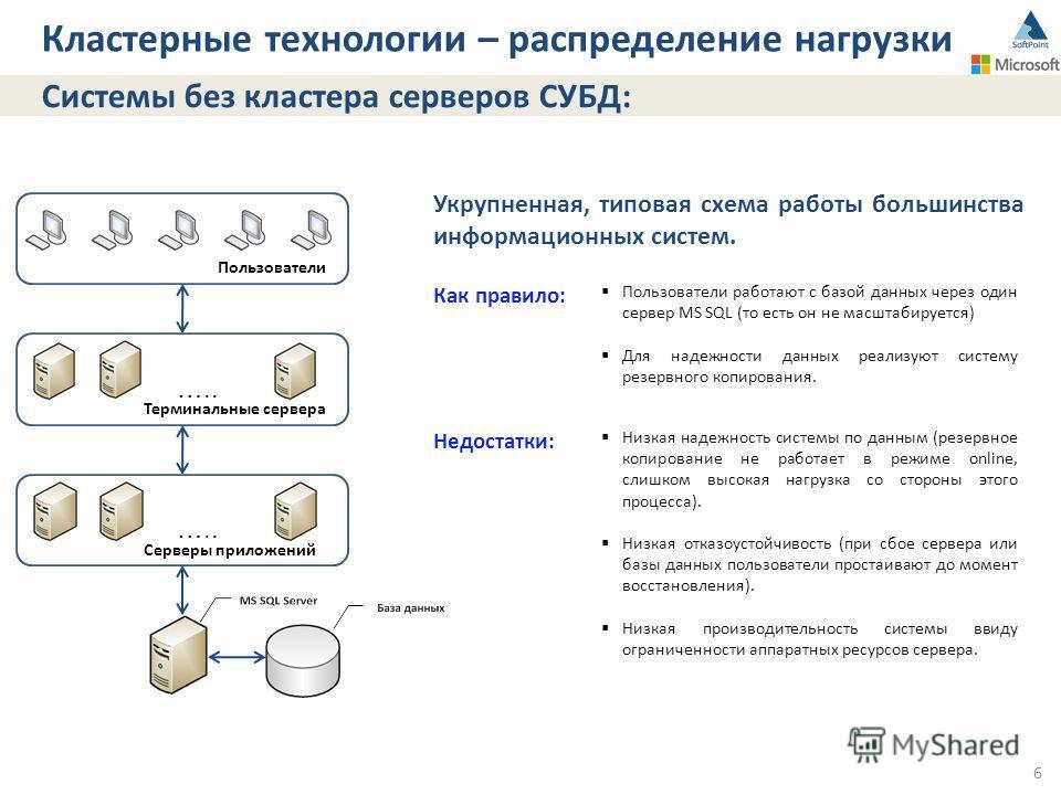 6 Кластерные технологии – распределение нагрузки Системы без кластера серверов СУБД: Укрупненная, типовая схема работы большинства информационных систем. Как правило: Пользователи работают с базой данных через один сервер MS SQL (то есть он не масшта