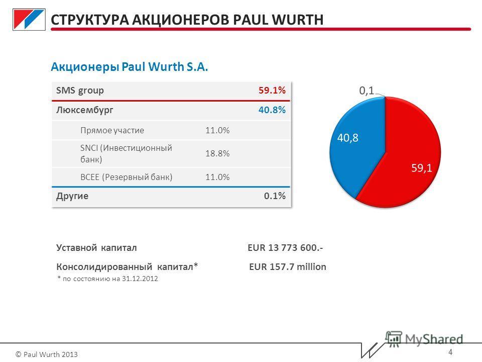 © Paul Wurth 2013 Уставной капитал EUR 13 773 600.- Консолидированный капитал* EUR 157.7 million * по состоянию на 31.12.2012 СТРУКТУРА АКЦИОНЕРОВ PAUL WURTH Акционеры Paul Wurth S.A. 4