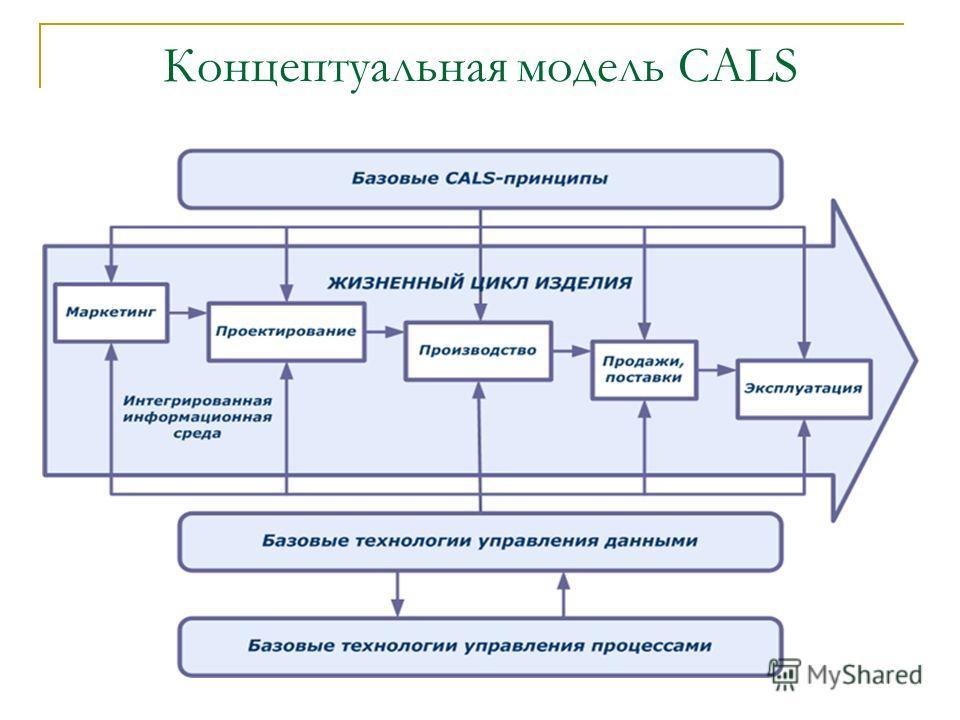 Концептуальная модель CALS