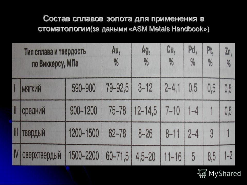 Состав сплавов золота для применения в стоматологии (за даными «ASM Metals Handbook»)