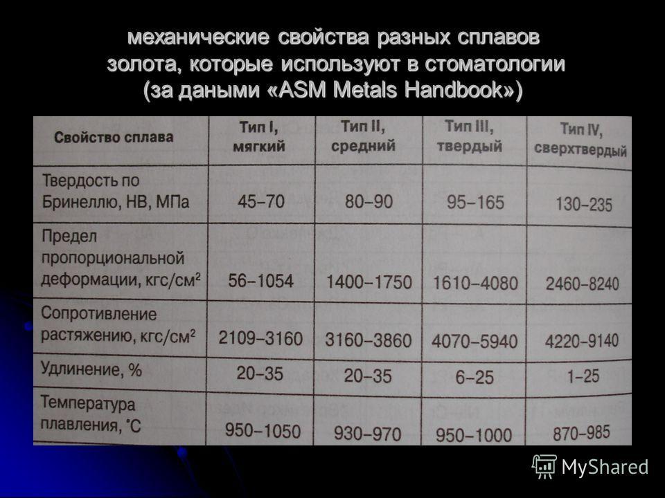 механические свойства разных сплавов золота, которые используют в стоматологии (за даными «ASM Metals Handbook»)