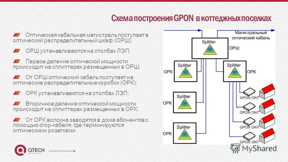 Схема построения GPON в коттеджных поселках Оптическая кабельная магистраль поступает в оптический распределительный шкаф (ОРШ) ОРШ устанавливаются на столбах ЛЭП; Первое деление оптической мощности происходит на сплиттерах размещенных в ОРШ; От ОРШ