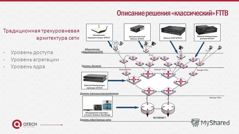 Описание решения «классический» FTTB Традиционная трехуровневая архитектура сети -Уровень доступа -Уровень агрегации -Уровень ядра