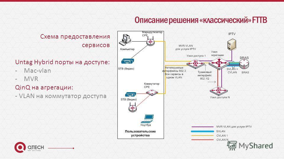 Описание решения «классический» FTTB Схема предоставления сервисов Untag Hybrid порты на доступе: -Mac-vlan -MVR QinQ на агрегации: - VLAN на коммутатор доступа