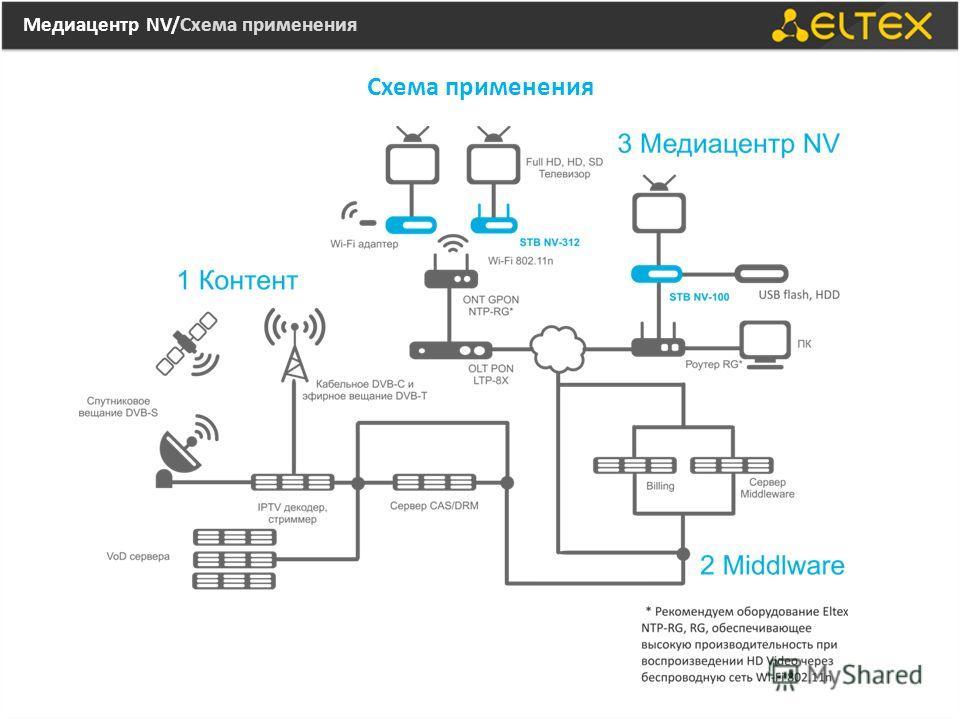 Медиацентр NV/Схема применения Схема применения