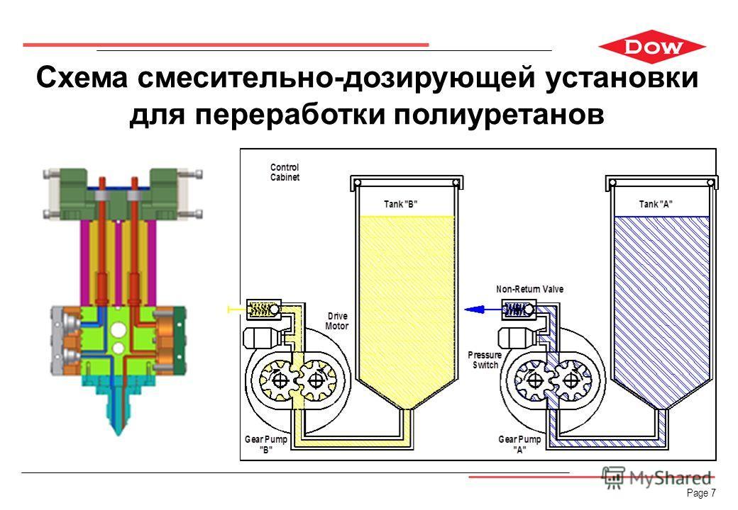 Page 7 Схема смесительно-дозирующей установки для переработки полиуретанов
