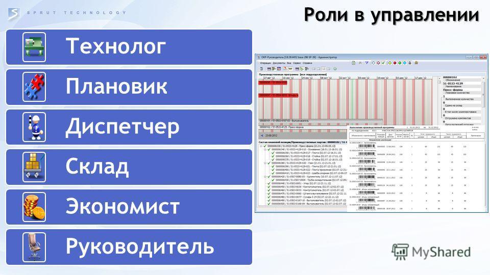 Роли в управлении Технолог Плановик Диспетчер Склад Экономист Руководитель