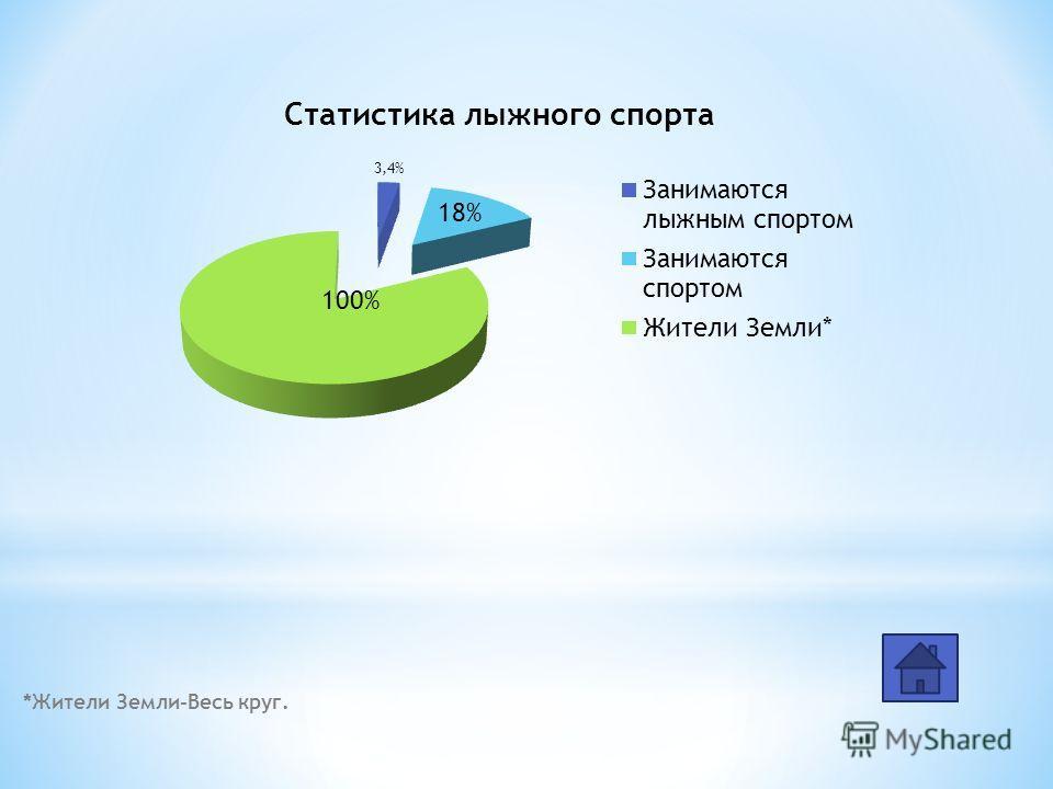*Жители Земли-Весь круг. 100% 18% 3,4%