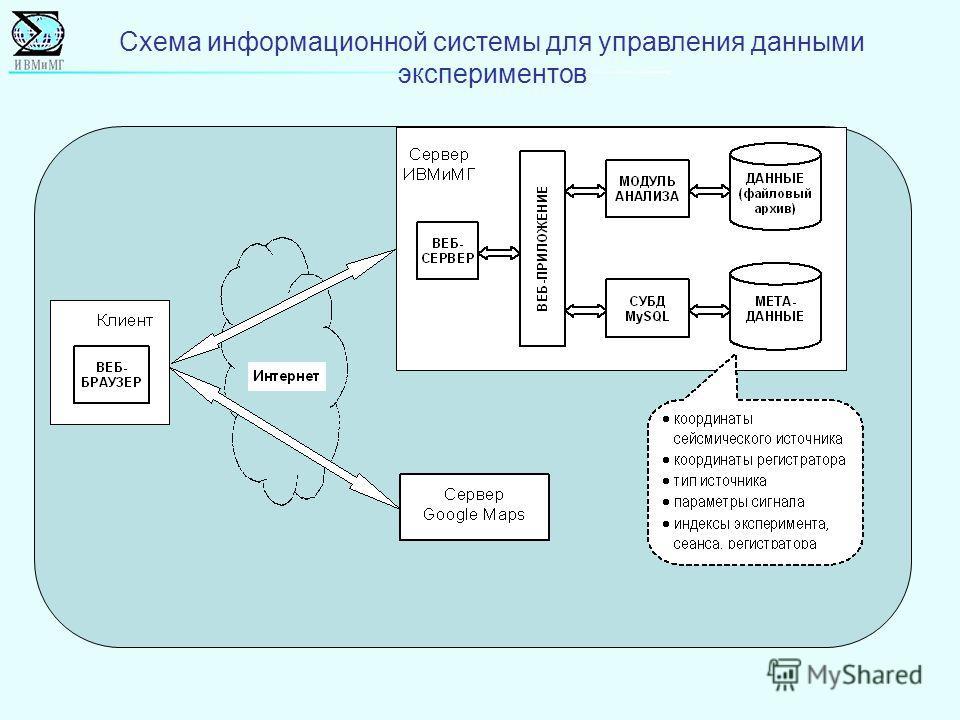 Схема информационной системы для управления данными экспериментов