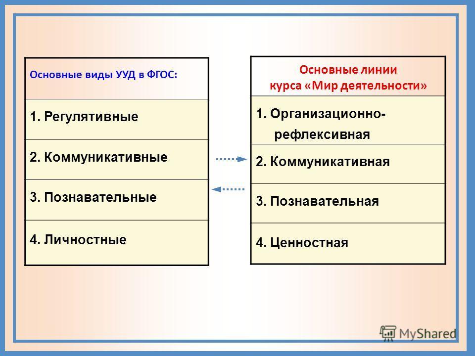 Основные виды УУД в ФГОС: 1. Регулятивные 2. Коммуникативные 3. Познавательные 4. Личностные Основные линии курса «Мир деятельности» 1. Организационно- рефлексивная 2. Коммуникативная 3. Познавательная 4. Ценностная