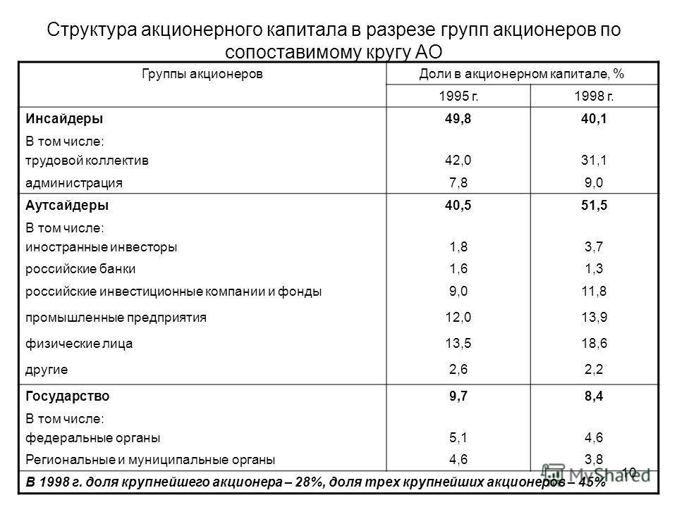 10 Структура акционерного капитала в разрезе групп акционеров по сопоставимому кругу АО Группы акционеровДоли в акционерном капитале, % 1995 г.1998 г. Инсайдеры49,840,1 В том числе: трудовой коллектив42,031,1 администрация7,89,0 Аутсайдеры40,551,5 В