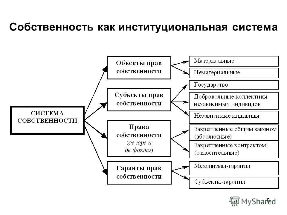 5 Собственность как институциональная система