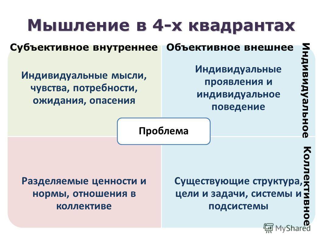 Мышление в 4-х квадрантах Индивидуальные мысли, чувства, потребности, ожидания, опасения Индивидуальные проявления и индивидуальное поведение Разделяемые ценности и нормы, отношения в коллективе Существующие структура, цели и задачи, системы и подсис
