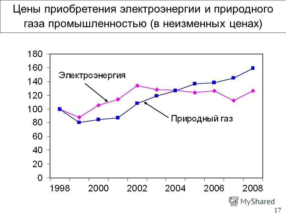 17 Цены приобретения электроэнергии и природного газа промышленностью (в неизменных ценах)