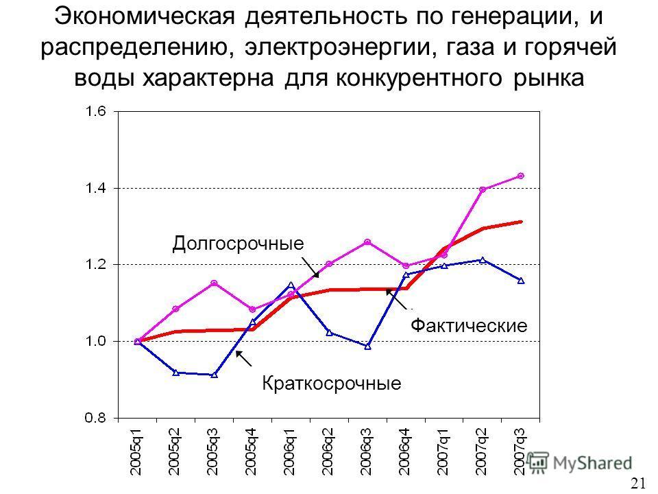Экономическая деятельность по генерации, и распределению, электроэнергии, газа и горячей воды характерна для конкурентного рынка 21 Долгосрочные Краткосрочные Фактические