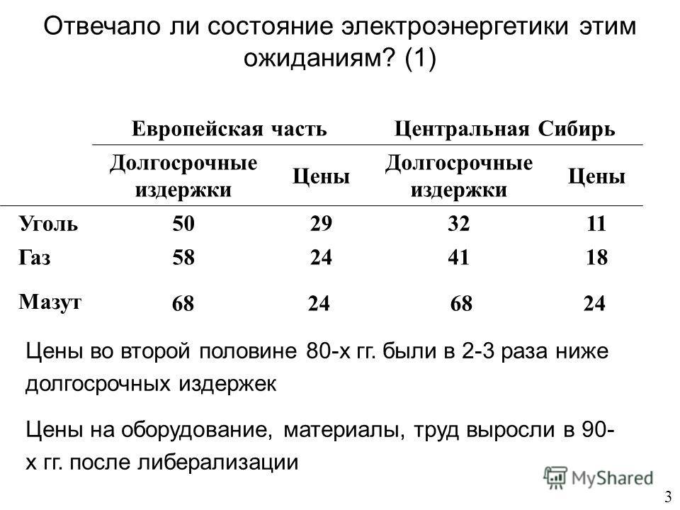 Отвечало ли состояние электроэнергетики этим ожиданиям? (1) 3 Европейская частьЦентральная Сибирь Долгосрочные издержки Цены Долгосрочные издержки Цены Уголь50293211 Газ 58244118 Мазут 68 2468 24 Цены во второй половине 80-х гг. были в 2-3 раза ниже