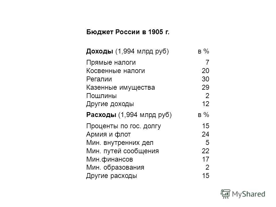 Бюджет России в 1905 г. Доходы (1,994 млрд руб)в % Прямые налоги Косвенные налоги Регалии Казенные имущества Пошлины Другие доходы 7 20 30 29 2 12 Расходы (1,994 млрд руб)в % Проценты по гос. долгу Армия и флот Мин. внутренних дел Мин. путей сообщени