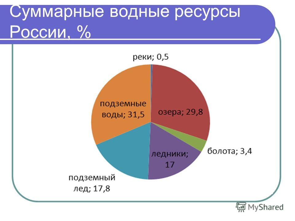 Суммарные водные ресурсы России, %