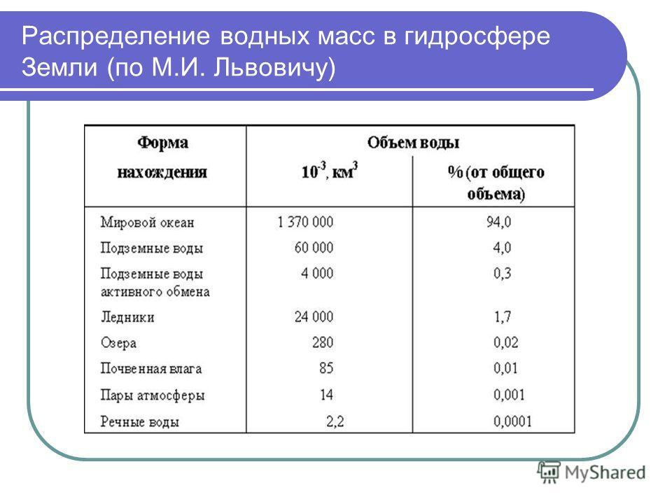 Распределение водных масс в гидросфере Земли (по М.И. Львовичу)