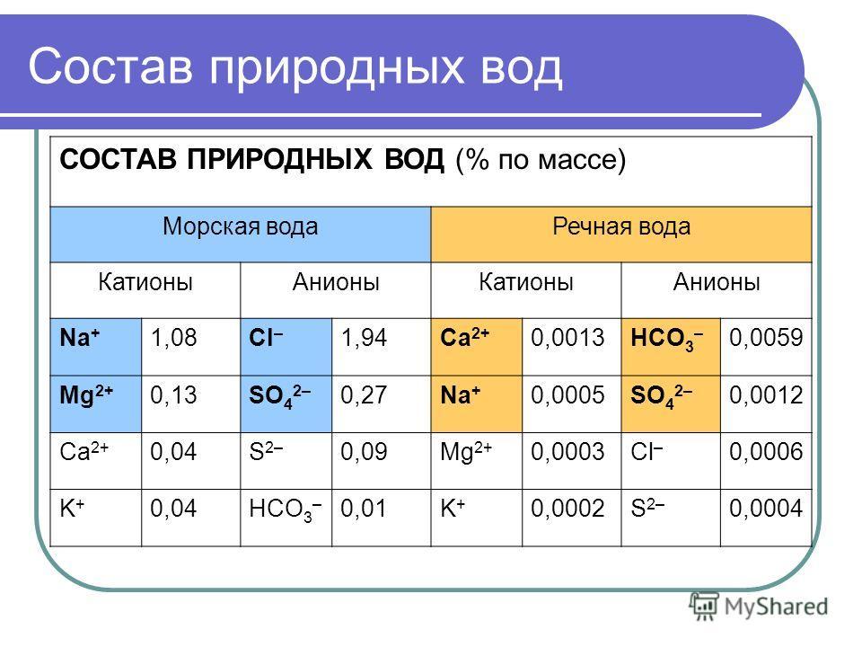 Состав природных вод СОСТАВ ПРИРОДНЫХ ВОД (% по массе) Морская водаРечная вода КатионыАнионыКатионыАнионы Na + 1,08Cl – 1,94Ca 2+ 0,0013HCO 3 – 0,0059 Mg 2+ 0,13SO 4 2– 0,27Na + 0,0005SO 4 2– 0,0012 Ca 2+ 0,04S 2– 0,09Mg 2+ 0,0003Cl – 0,0006 K+K+ 0,0