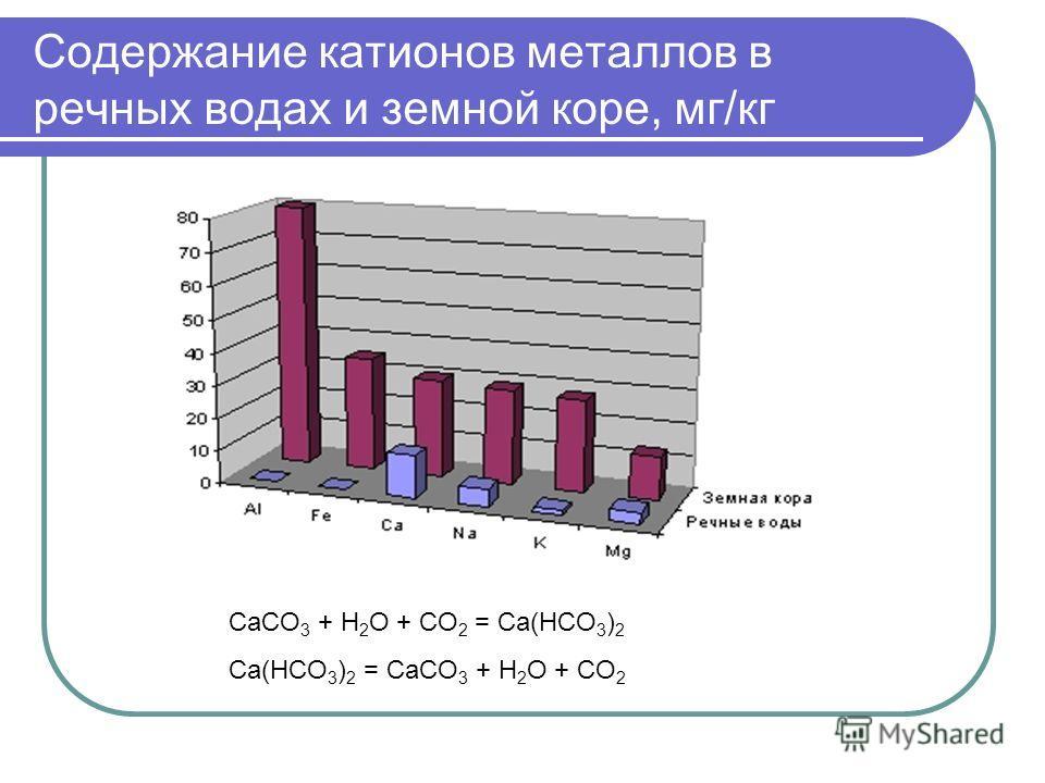 Содержание катионов металлов в речных водах и земной коре, мг/кг CaCO 3 + H 2 O + CO 2 = Ca(HCO 3 ) 2 Ca(HCO 3 ) 2 = CaCO 3 + H 2 O + CO 2