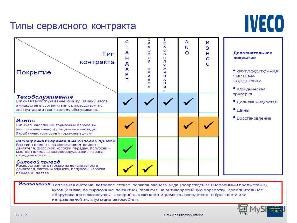 05/2012 Data classification: internal Типы сервисного контракта 16 - Сервисный контракт и преимущества