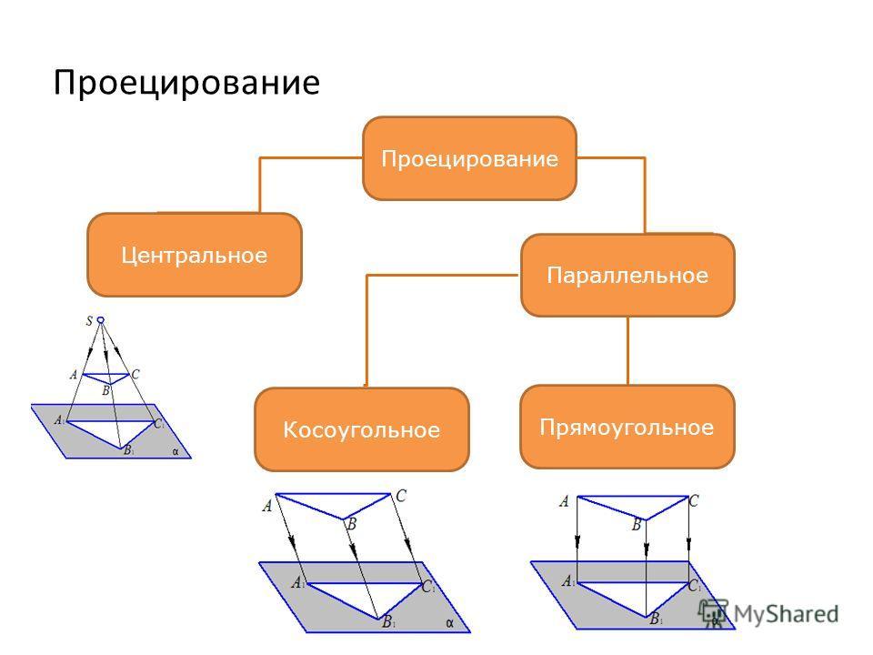 Проецирование Центральное Параллельное Косоугольное Прямоугольное
