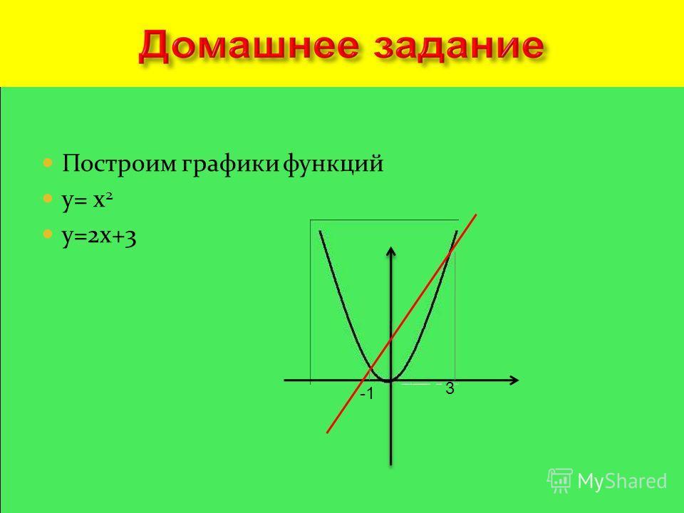 Построим графики функций y= x 2 y=2x+3 3