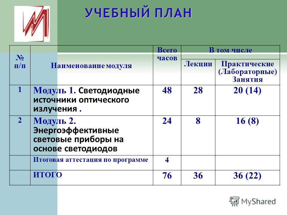Светодиодные модули производство россия