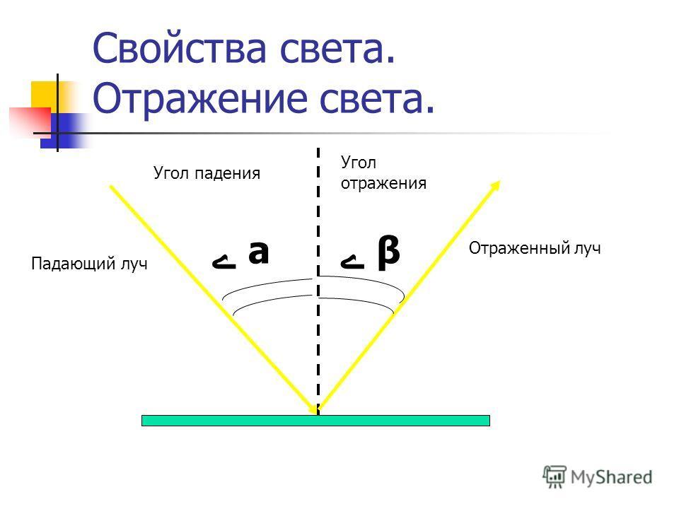 Падающий луч а β Отраженный луч Угол падения Угол отражения
