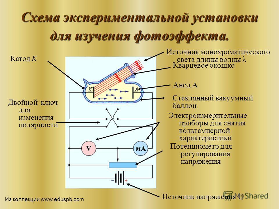 Схема экспериментальной установки для изучения фотоэффекта. Катод K Стеклянный вакуумный баллон Двойной ключ для изменения полярности Кварцевое окошко Анод А Источник напряжения U Источник монохроматического света длины волны λ Потенциометр для регул