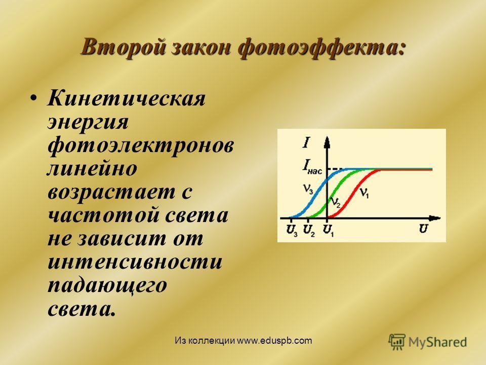 Второй закон фотоэффекта: Кинетическая энергия фотоэлектронов линейно возрастает с частотой света не зависит от интенсивности падающего света. Из коллекции www.eduspb.com