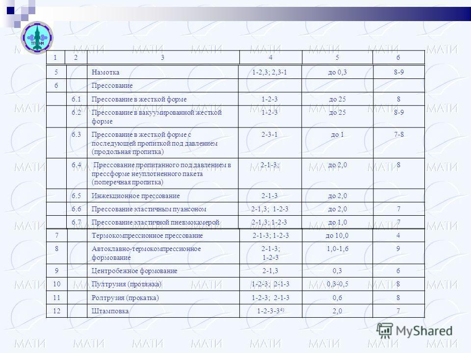 5Намотка1-2,3; 2,3-1до 0,38-9 6Прессование 6.1Прессование в жесткой форме1-2-3до 258 6.2Прессование в вакуумированной жесткой форме 1-2-3до 258-9 6.3Прессование в жесткой форме с последующей пропиткой под давлением (продольная пропитка) 2-3-1до 17-8