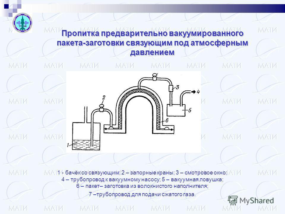 Пропитка предварительно вакуумированного пакета-заготовки связующим под атмосферным давлением 1 - бачёк со связующим; 2 – запорные краны; 3 – смотровое окно; 4 – трубопровод к вакуумному насосу; 5 – вакуумная ловушка; 6 – пакет– заготовка из волокнис
