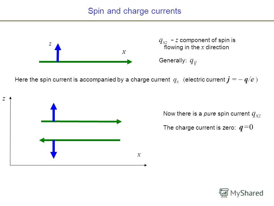 Spin and charge currents x z q xz - z component of spin is flowing in the x direction Generally : q ij Here the spin current is accompanied by a charge current q x ( electric current j = – q/e ) x z Now there is a pure spin current q xz The charge cu