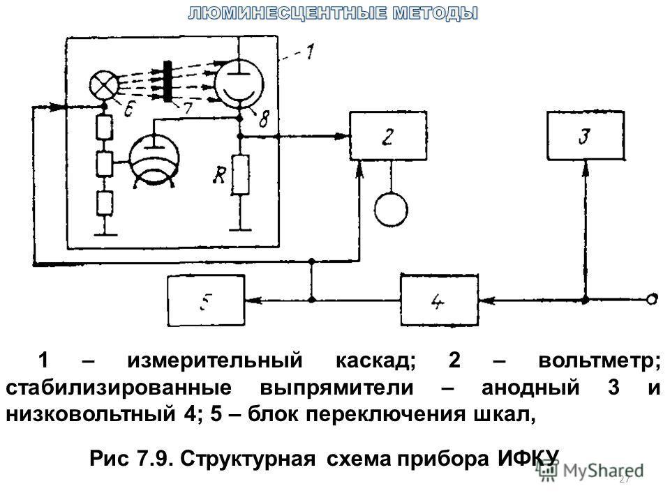 27 Рис 7.9. Структурная схема прибора ИФКУ 1 – измерительный каскад; 2 – вольтметр; стабилизированные выпрямители – анодный 3 и низковольтный 4; 5 – блок переключения шкал,