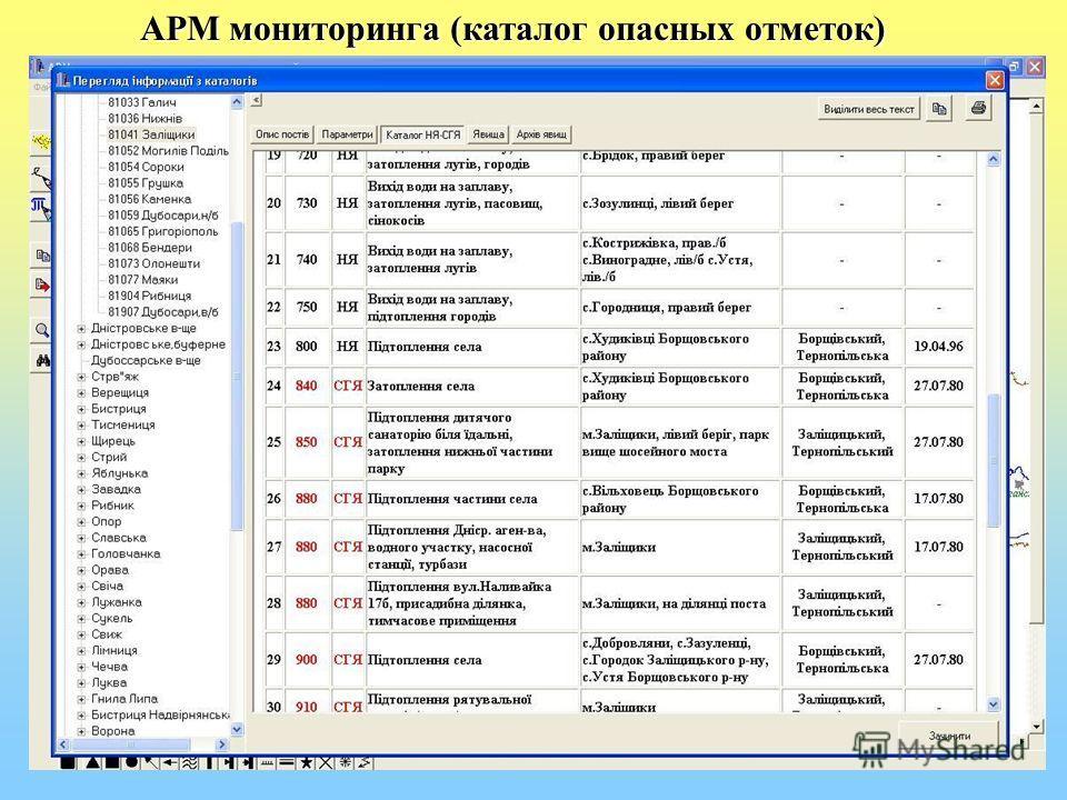 АРМ мониторинга (каталог опасных отметок)