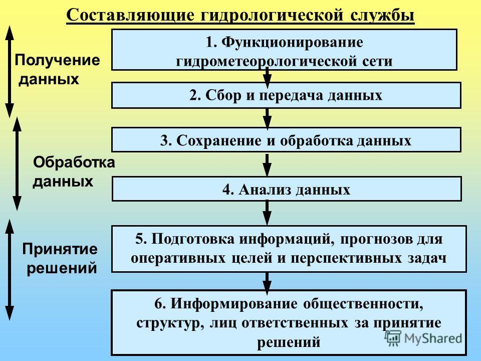 2. Сбор и передача данных 3. Сохранение и обработка данных 4. Анализ данных 5. Подготовка информаций, прогнозов для оперативных целей и перспективных задач 6. Информирование общественности, структур, лиц ответственных за принятие решений 1. Функциони