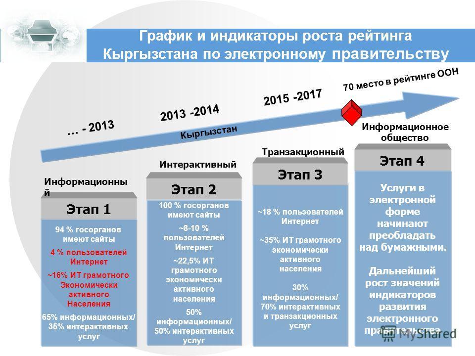 График и индикаторы роста рейтинга Кыргызстана по электронному правительству 94 % госорганов имеют сайты 4 % пользователей Интернет ~16% ИТ грамотного Экономически активного Населения 65% информационных/ 35% интерактивных услуг Этап 1 Информационны й